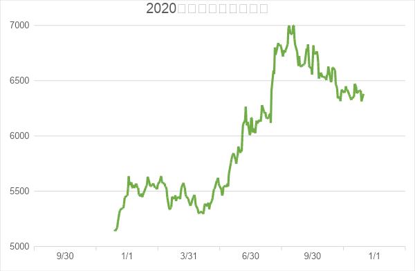 金 相場 予想 ゴールドは底固めから反発を狙う展開。2021年のゴールド相場見通しは...